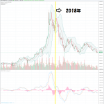 反応薄れた2018年上半期の仮想通貨!ここで感じる3つのこと!