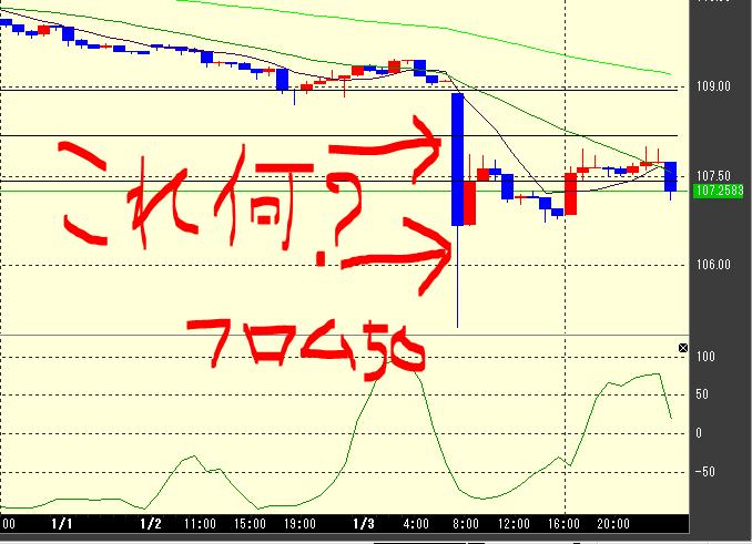 1月3日のドル円, フロム50